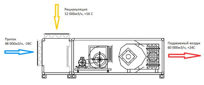 Строительный холдинг в г. Новосибирск - Энергоэталон